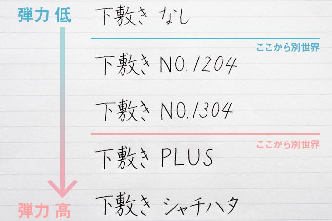 硬筆ソフト下敷きの書き比べ 表ページ