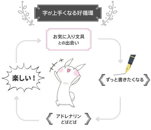 図解 [字が上手くなる好循環]
