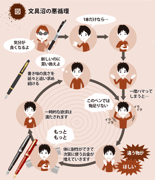 図解 [ペン習字沼の悪循環]
