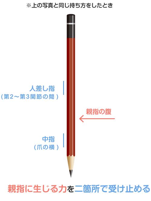 図解 [ペンを正しく持ったときの各指の力配分]