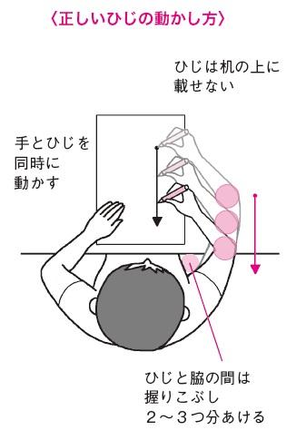 「ひじ」を正しく使えばきれいな線が書ける