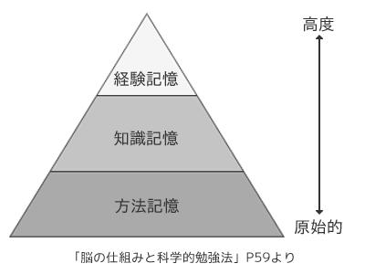 記憶のピラミッド