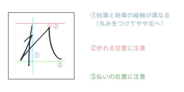 横線・縦線を引いて形を捉える