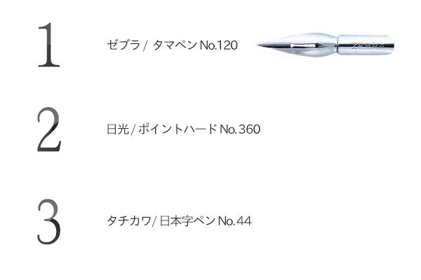 1位「ゼブラ / タマペン No.120」 2位「日光 / ポイントハード No.360(サジペン クローム」 3位「タチカワ / 日本字ペン No.44」