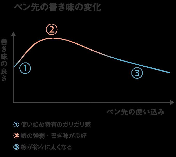 ペン先の書き味が変化する様子を表したグラフ