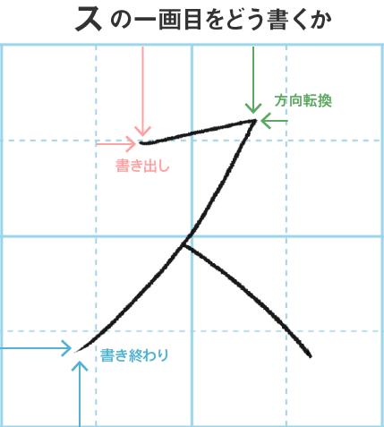 図解 「ス」の一画目をどう書くか