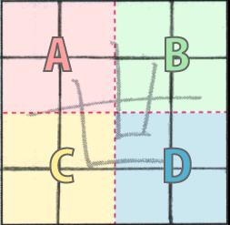 方眼罫を4つのエリアに分ける