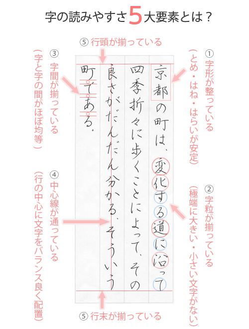図解 [書字の読みやすさを感じる5つの要素]