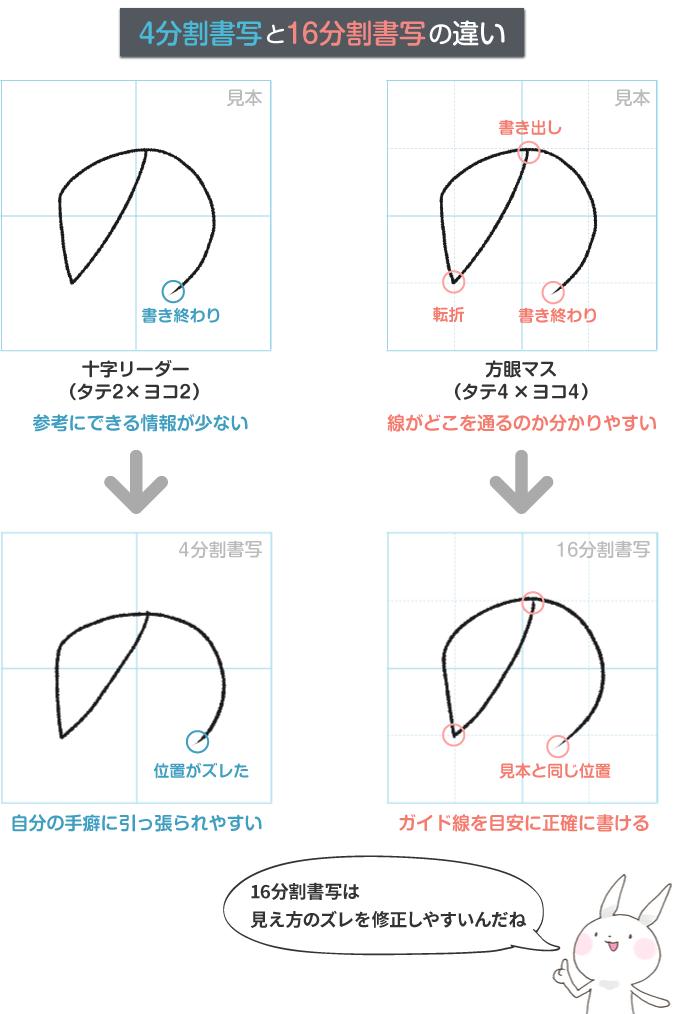 図解 [4分割書写と16分割書写の違いを比較]