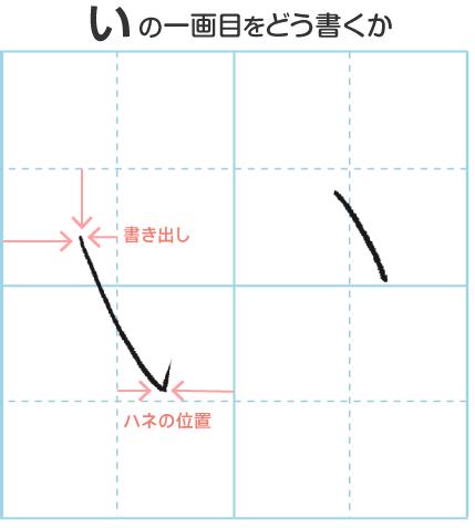 図解 [ひらがな「い」の一画目をどう書くか]