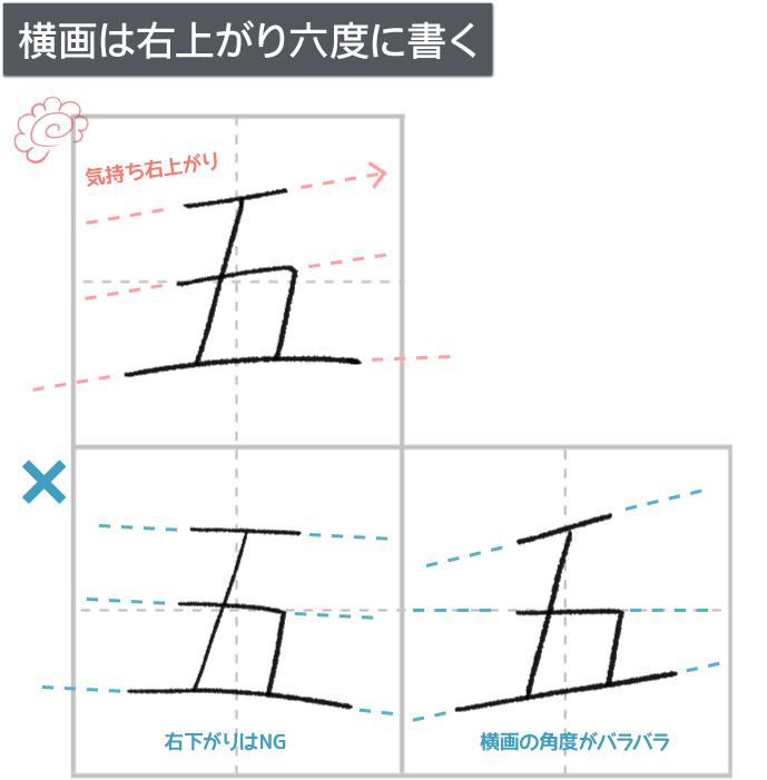右上がり六度の法則の見本例