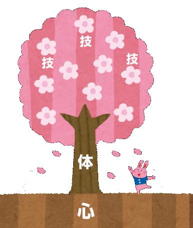 図解 「心技体」を「成長する木」に例えると