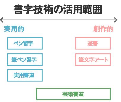 [図解]書字技術の活用範囲