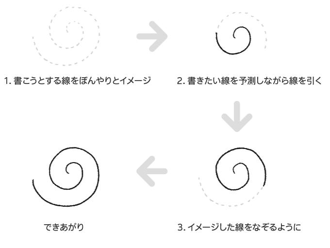 図解 [イメージした渦巻きをなぞる線の練習法を解説]