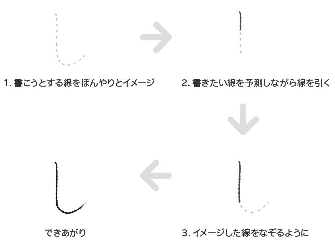 図解 [イメージしたひらがなをなぞる線の練習法を解説]