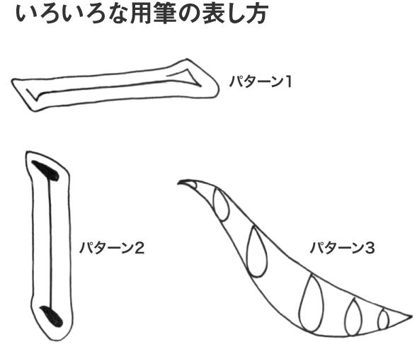 毛筆における筆法を示した図解