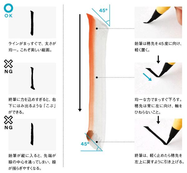 筆ペンによるタテ画の書き方