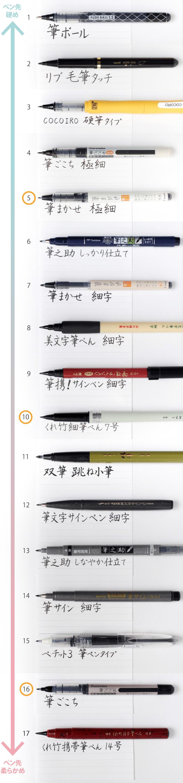 硬筆タイプの筆ペン 書き比べによる筆跡