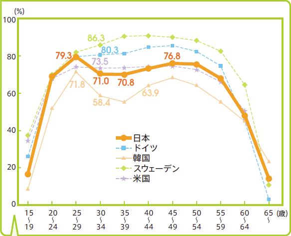 各国における年齢別に見た女性の労働力率