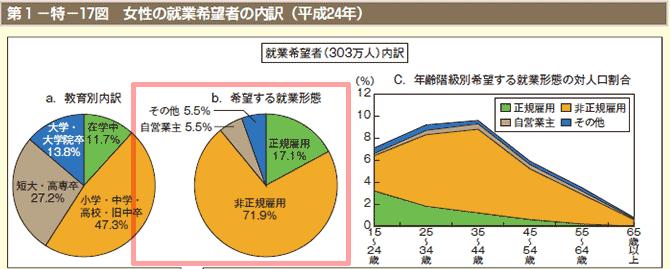 女性の就業希望者の内訳(平成24年)