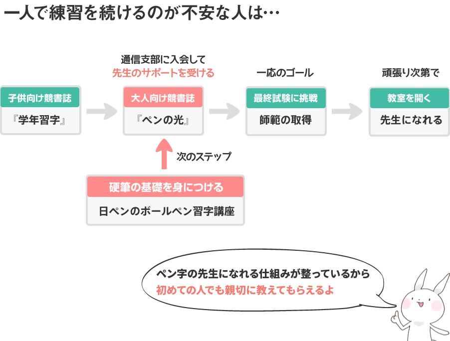 図解 [日ペンで字が上手くなるサイクル]
