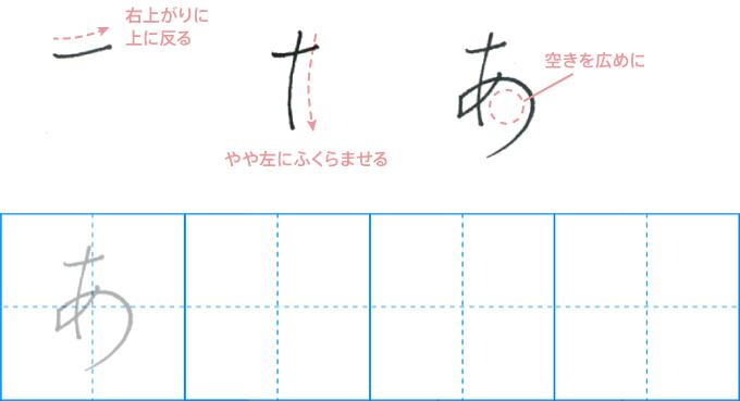 テキストには、書写しやすいよう手本に注釈を記している(参考)