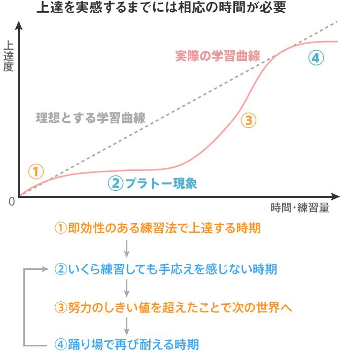 たくさん練習してもすぐには上達しないことを示した学習曲線のグラフ