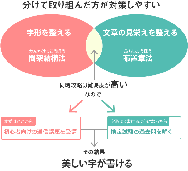図解 「間架結構法」と「布置章法」を一緒くたにして学ぶのは難易度が高い