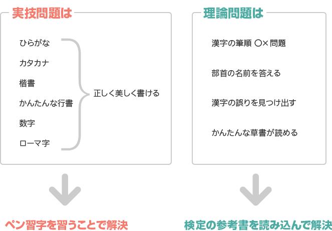 図解 [硬筆書写検定3級の実技問題・理論問題に必要な技術と知識]