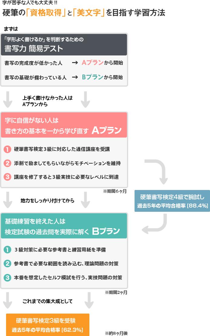 図解 [硬筆書写検定3級を独学で合格するための A → B 学習法]